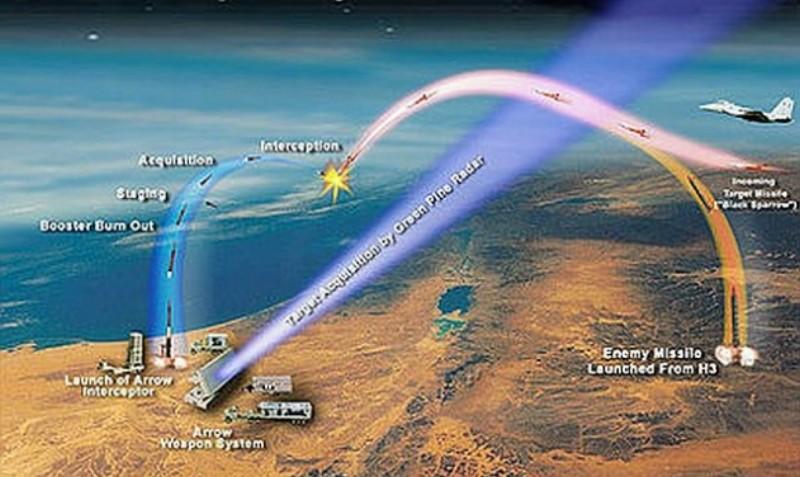 Resultado de imagen para sistema de defensa de misiles Arrow 3